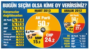 anket sonucu konsensus mart 2013
