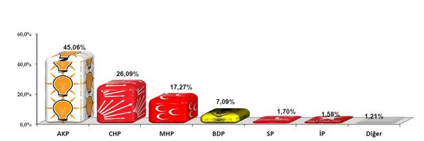 anket grafik